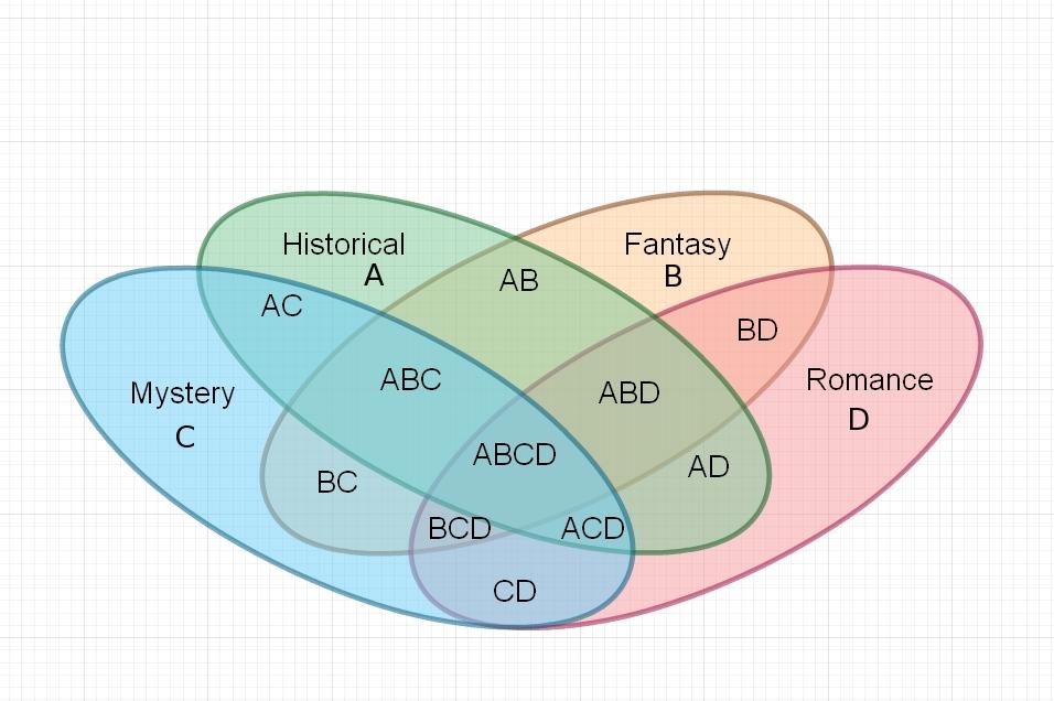Venn diagram a b c d download wiring diagrams alex beecroft author of gay historical and fantasy fiction blog rh alexbeecroft com diagram venn a dan b terjadi tetapi c tidak terjadi which statement ccuart Images